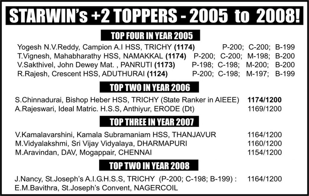 Results & Achievements - Year - 2005-2008